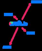 PROCESS-2